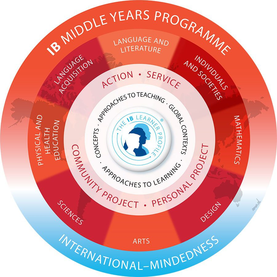 IB Middle Years Programme Structure