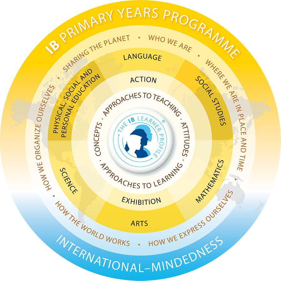 IB Primary Years Programme Structure
