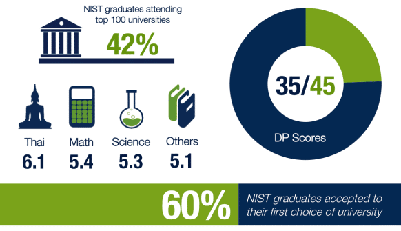 NIST Academic Results Summary