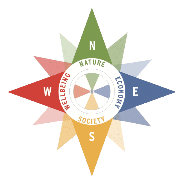 development of the compass