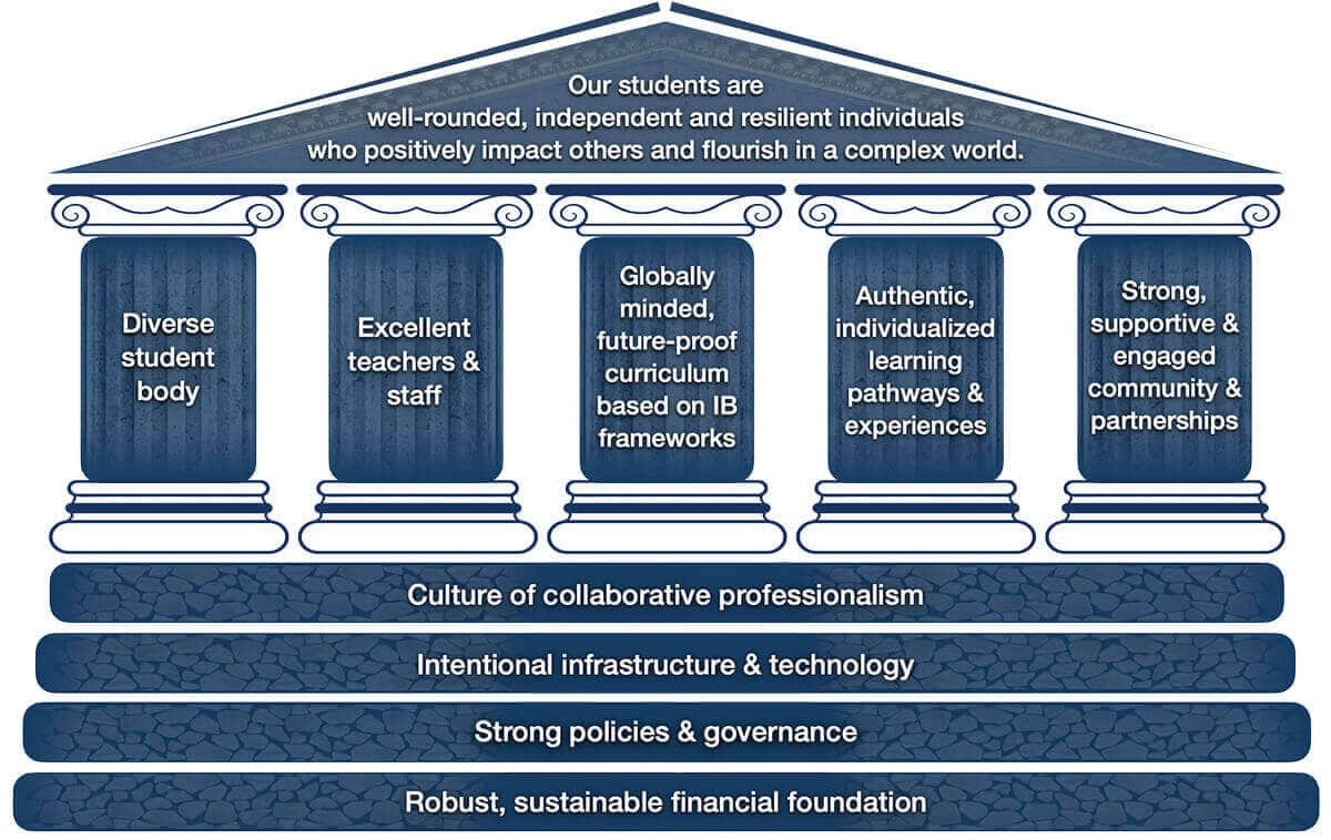 NIST International School - Strategic Plan Framework