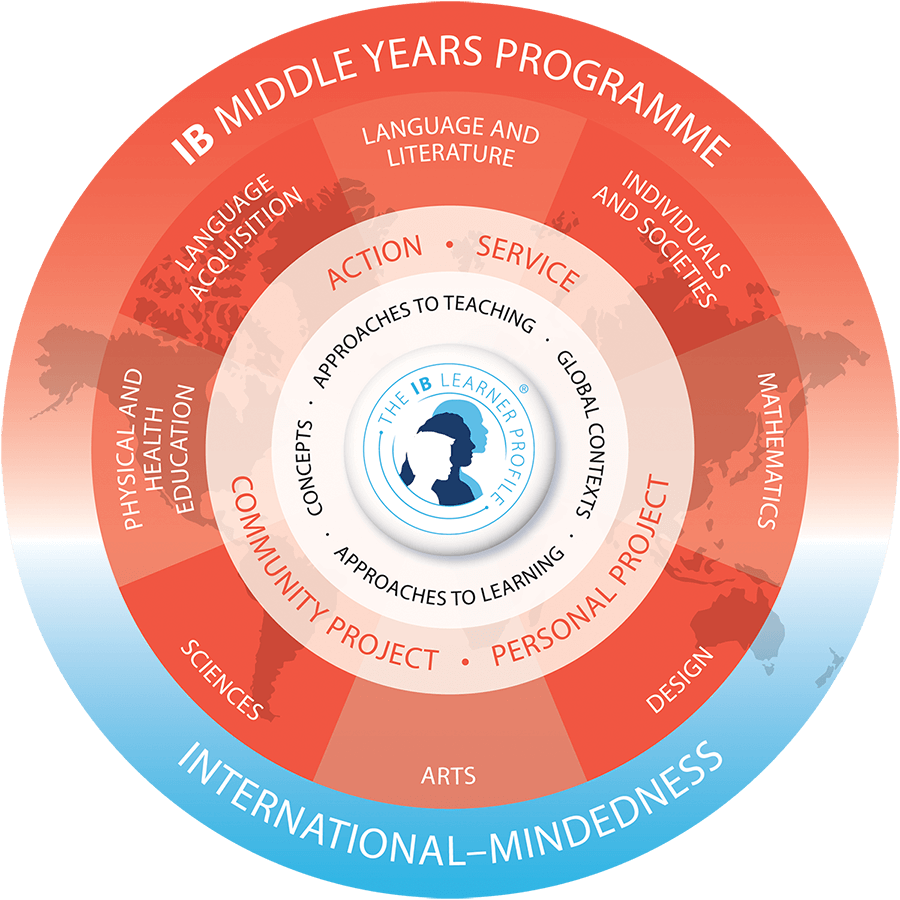 IB Middle Years Programme Model